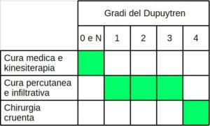 I tre trattamenti del morbo di Dupuytren