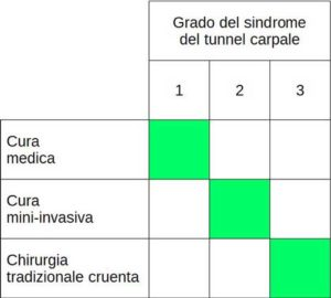 i 3 trattamenti del sindrome del tunnel carpale.